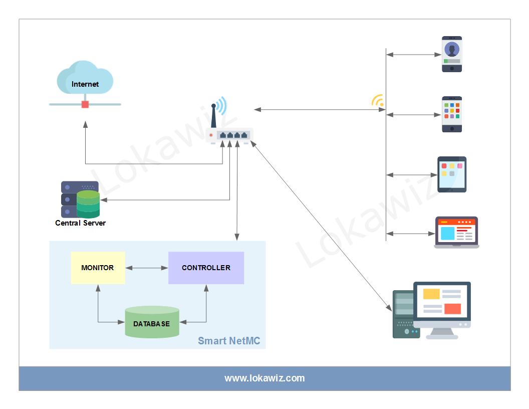 Smart NetMC Solution Diagram