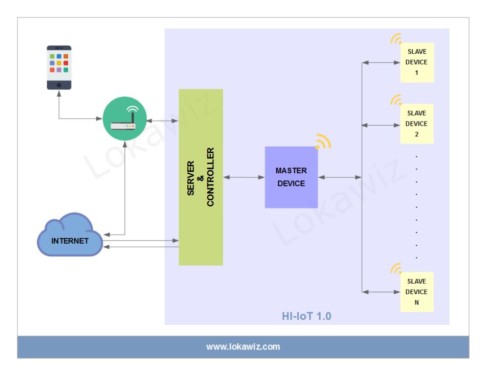 HI-IoT V1.0 Solution