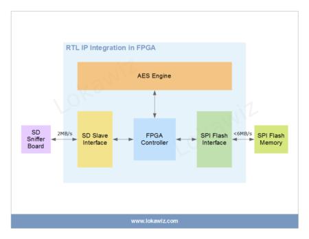 RTL IP Integration