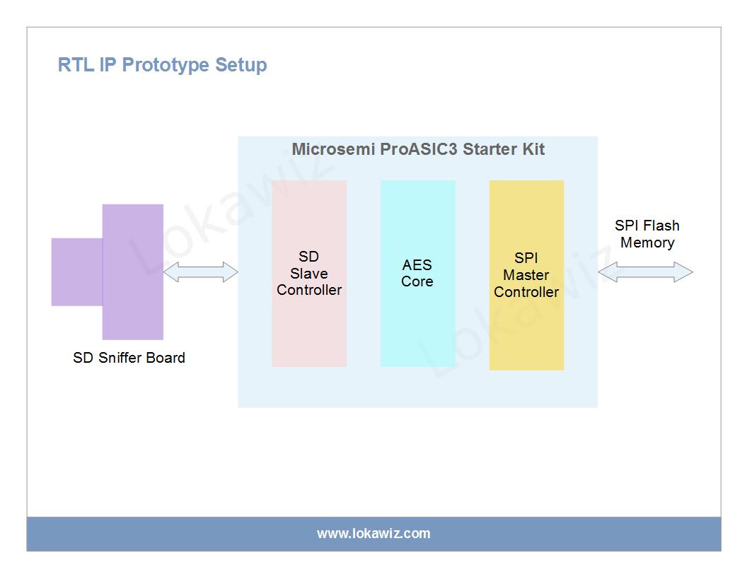 RTL IP Prototype