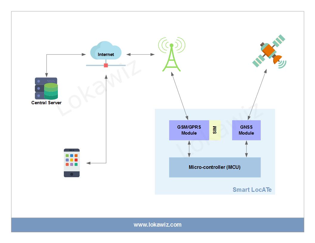 Smart LocATe Solution Diagram